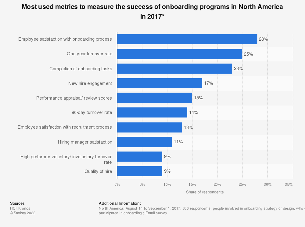 Statistic: Most used metrics to measure the success of onboarding programs in North America in 2017* | Statista