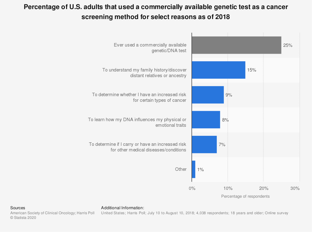 Statistic: Percentage of U.S. adults that used a commercially available genetic test as a cancer screening method for select reasons as of 2018 | Statista