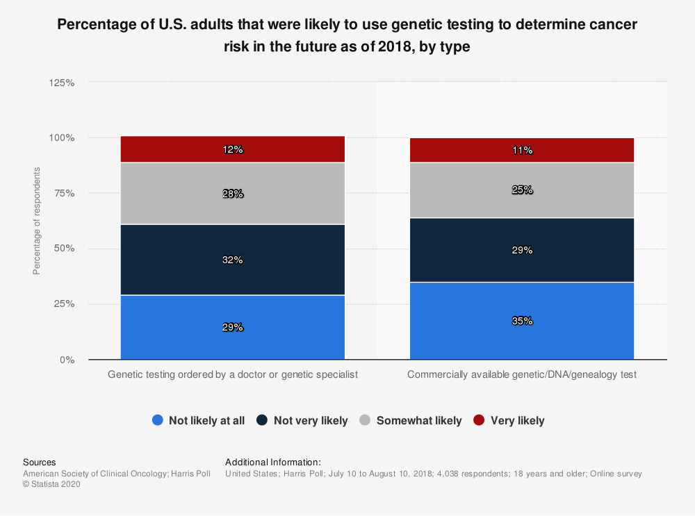 Statistic: Percentage of U.S. adults that were likely to use genetic testing to determine cancer risk in the future as of 2018, by type | Statista