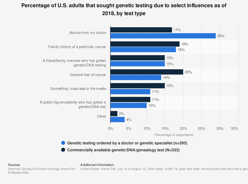 Statistic: Percentage of U.S. adults that sought genetic testing due to select influences as of 2018, by test type | Statista