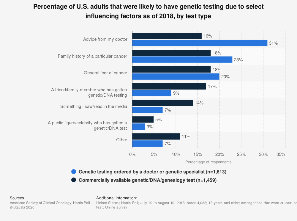 Statistic: Percentage of U.S. adults that were likely to have genetic testing due to select influencing factors as of 2018, by test type | Statista