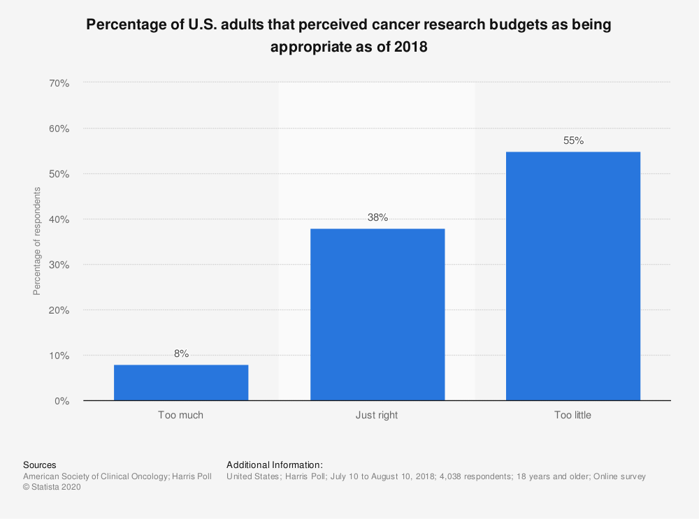 Statistic: Percentage of U.S. adults that perceived cancer research budgets as being appropriate as of 2018 | Statista