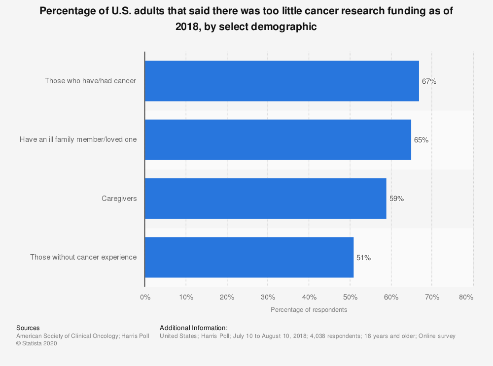 Statistic: Percentage of U.S. adults that said there was too little cancer research funding as of 2018, by select demographic | Statista