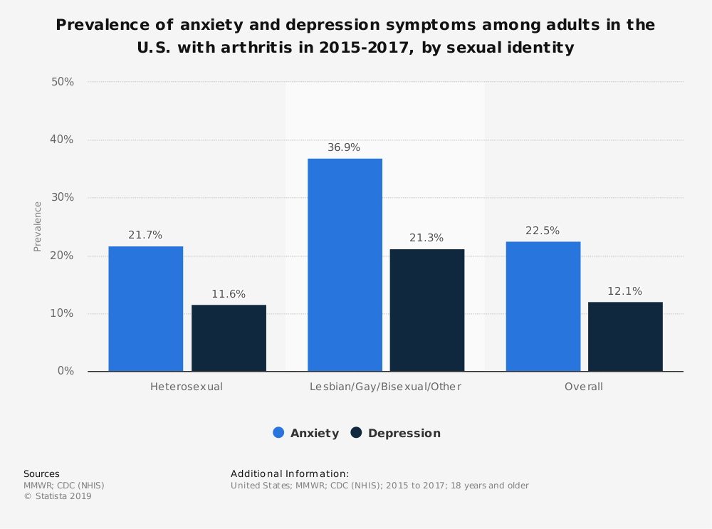 Statistic: Prevalence of anxiety and depression symptoms among adults in the U.S. with arthritis in 2015-2017, by sexual identity  | Statista