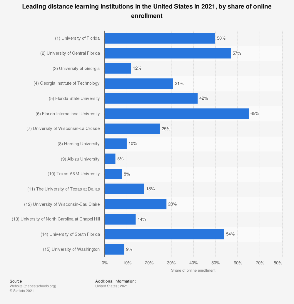 Statistic: Leading distance learning institutions in the United States in 2016, by number of students taking at least one distance learning course | Statista