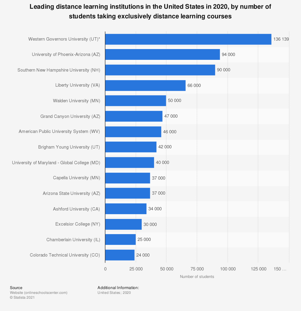 Statistic: Leading distance learning institutions in the United States in 2018, by number of students taking exclusively distance learning courses | Statista