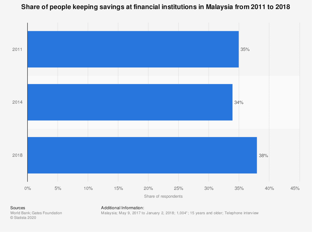 Statistic: Share of people keeping savings at financial institutions in Malaysia from 2011 to 2018 | Statista