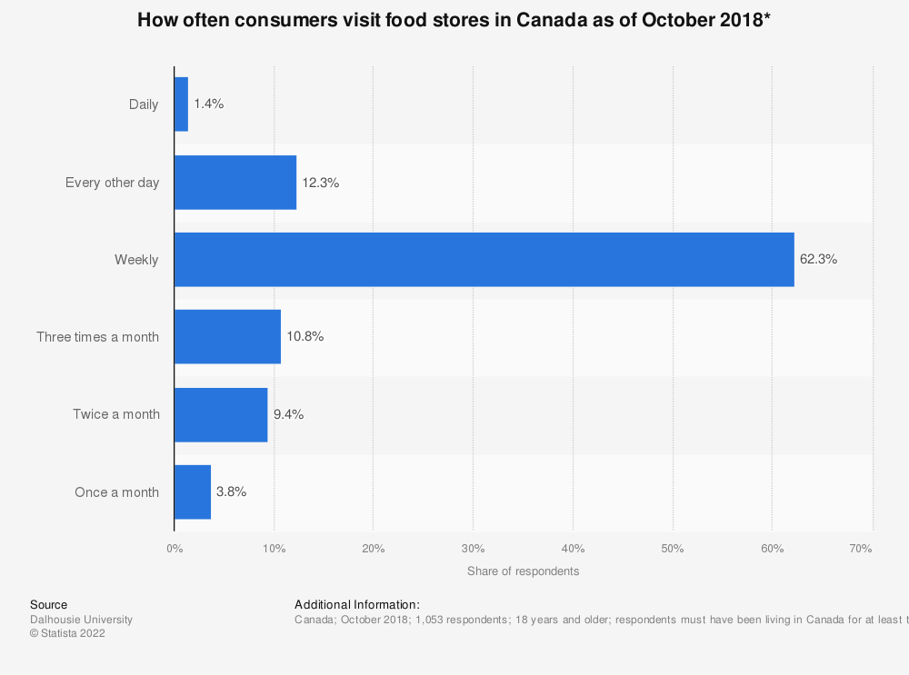 Statistic: How often consumers visit food stores in Canada as of October 2018* | Statista