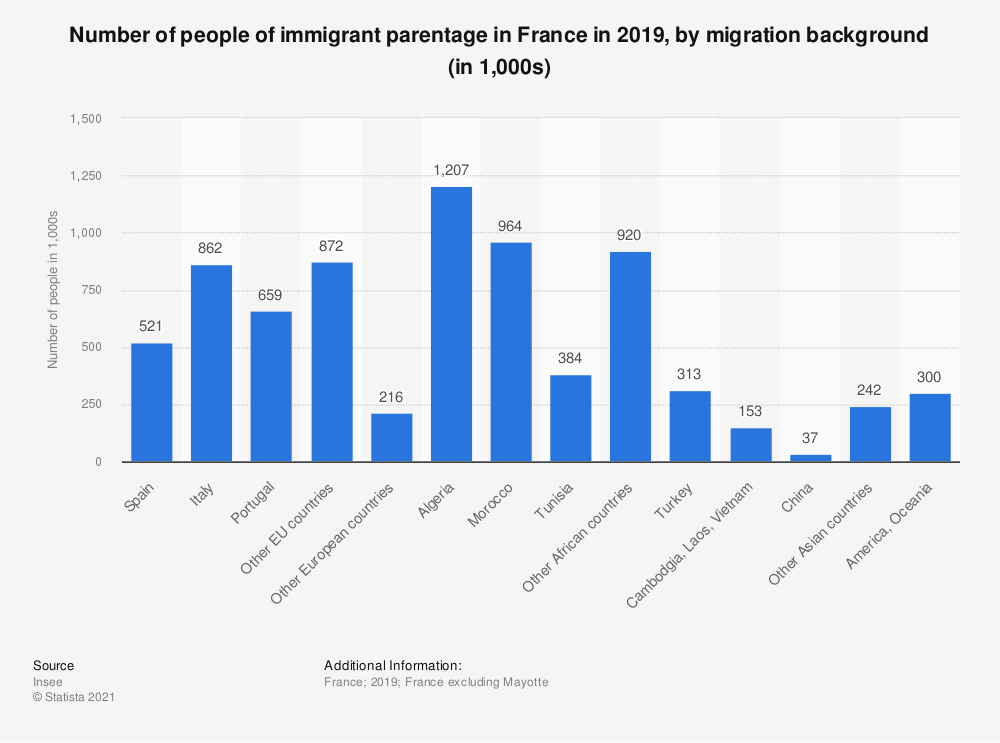Statistic: Number of people of immigrant parentage in France in 2015, by migration background (in 1,000s) | Statista