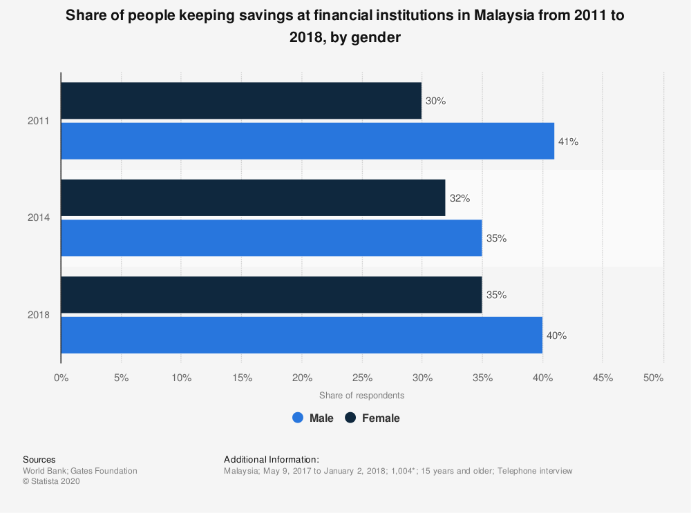Statistic: Share of people keeping savings at financial institutions in Malaysia from 2011 to 2018, by gender | Statista