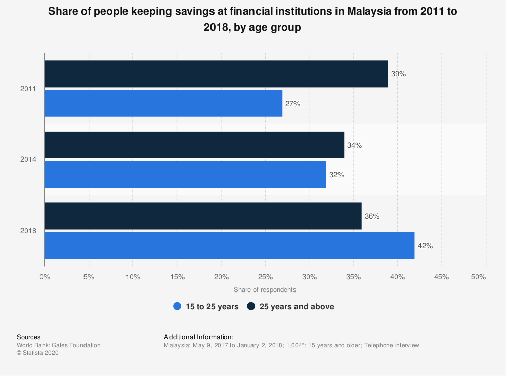 Statistic: Share of people keeping savings at financial institutions in Malaysia from 2011 to 2018, by age group | Statista