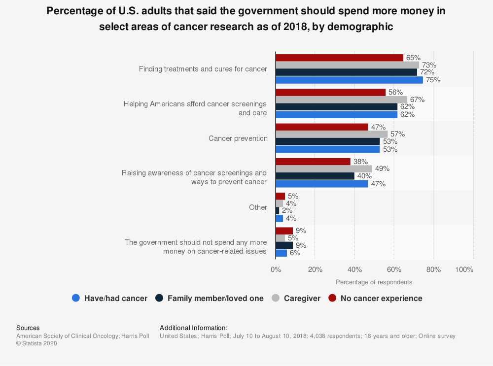 Statistic: Percentage of U.S. adults that said the government should spend more money in select areas of cancer research as of 2018, by demographic | Statista