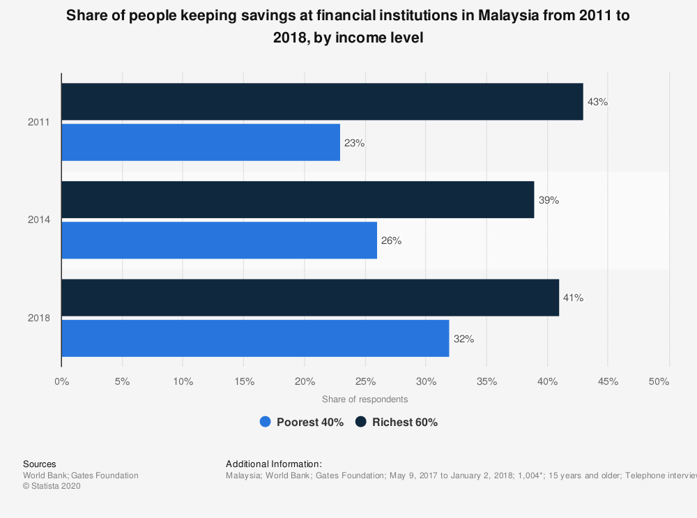 Statistic: Share of people keeping savings at financial institutions in Malaysia from 2011 to 2018, by income level    Statista