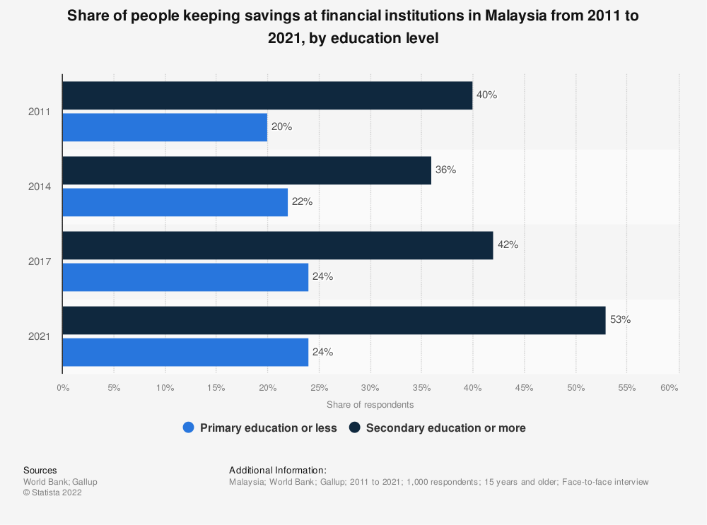 Statistic: Share of people keeping savings at financial institutions in Malaysia from 2011 to 2018, by education level  | Statista