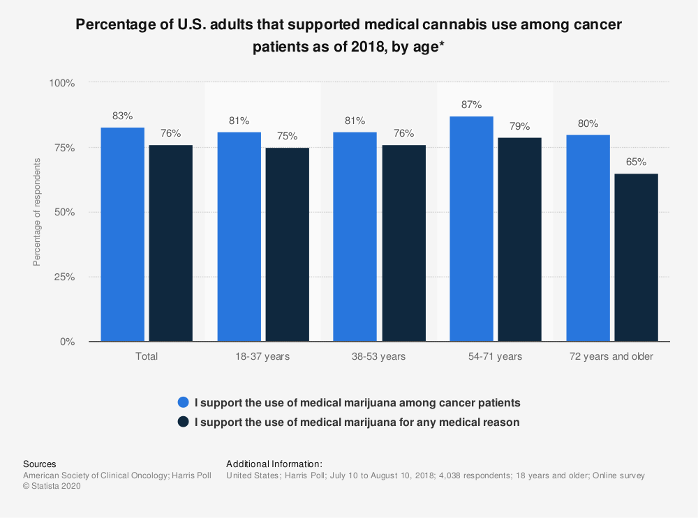 Statistic: Percentage of U.S. adults that supported medical cannabis use among cancer patients as of 2018, by age* | Statista