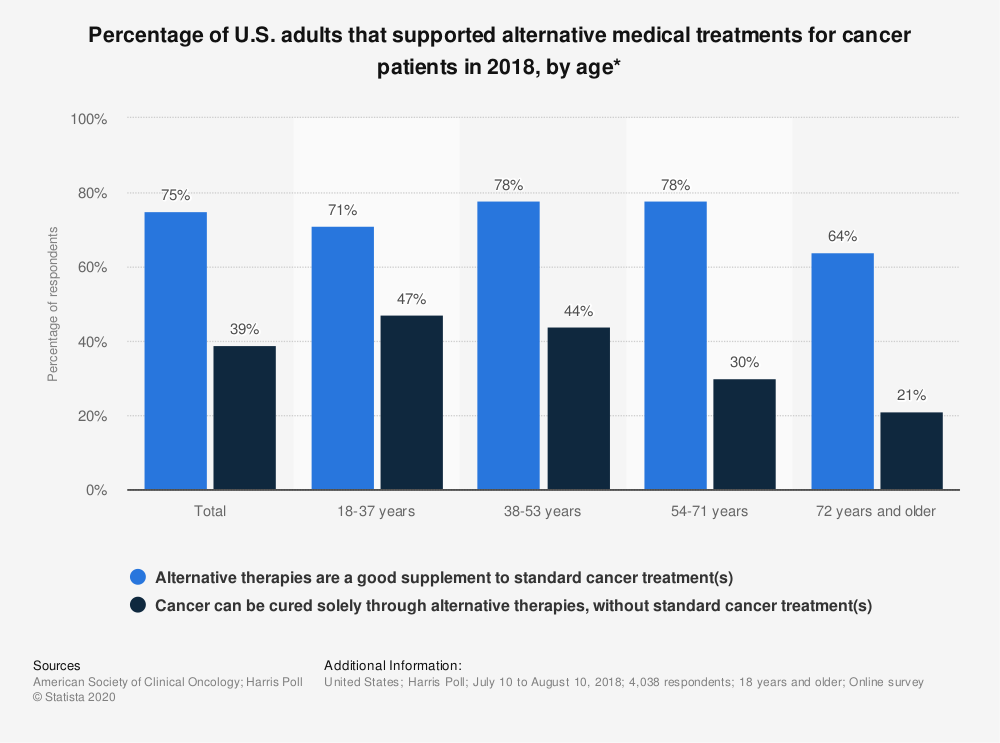 Statistic: Percentage of U.S. adults that supported alternative medical treatments for cancer patients in 2018, by age* | Statista