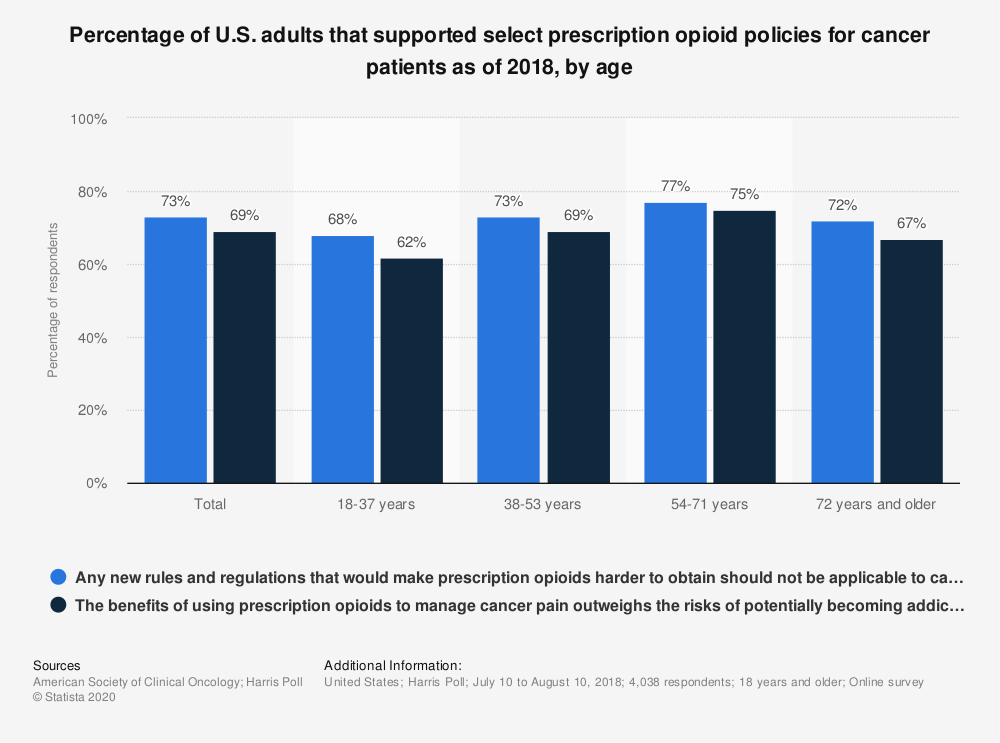 Statistic: Percentage of U.S. adults that supported select prescription opioid policies for cancer patients as of 2018, by age | Statista