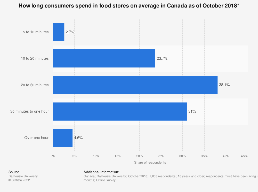 Statistic: How long consumers spend in food stores on average in Canada as of October 2018* | Statista