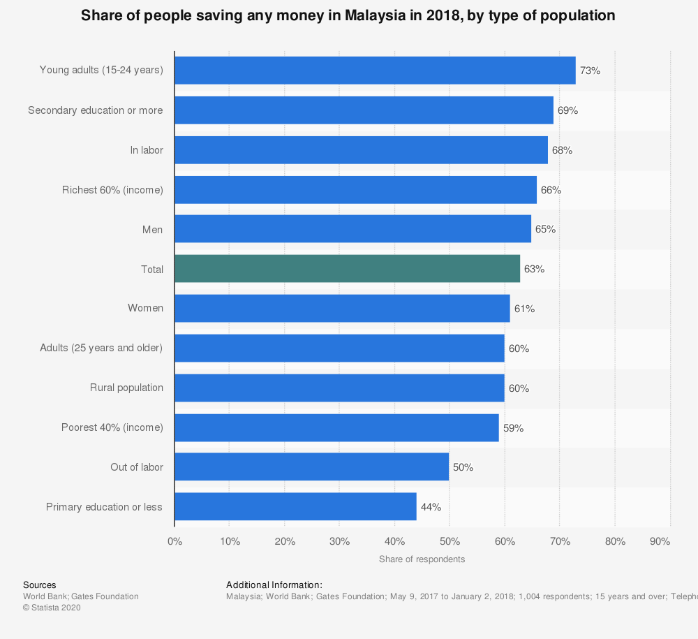 Statistic: Share of people saving any money in Malaysia in 2018, by type of population | Statista