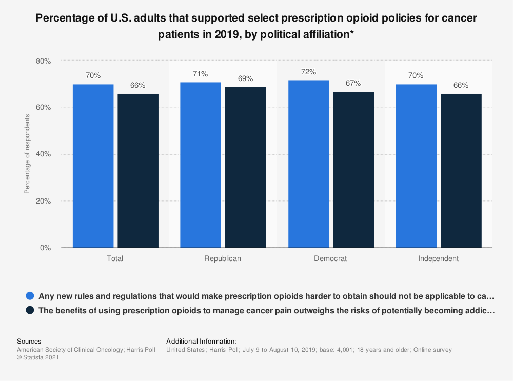 Statistic: Percentage of U.S. adults that supported select prescription opioid policies for cancer patients in 2019, by political affiliation* | Statista