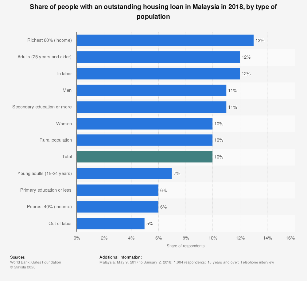 Statistic: Share of people with an outstanding housing loan in Malaysia in 2018, by type of population | Statista