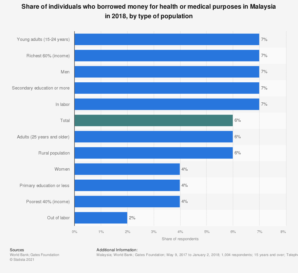 Statistic: Share of individuals who borrowed money for health or medical purposes in Malaysia in 2018, by type of population   Statista