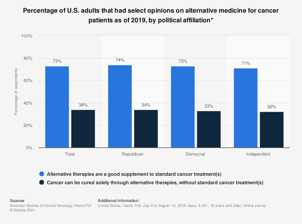 Statistic: Percentage of U.S. adults that had select opinions on alternative medicine for cancer patients as of 2018, by political affiliation* | Statista