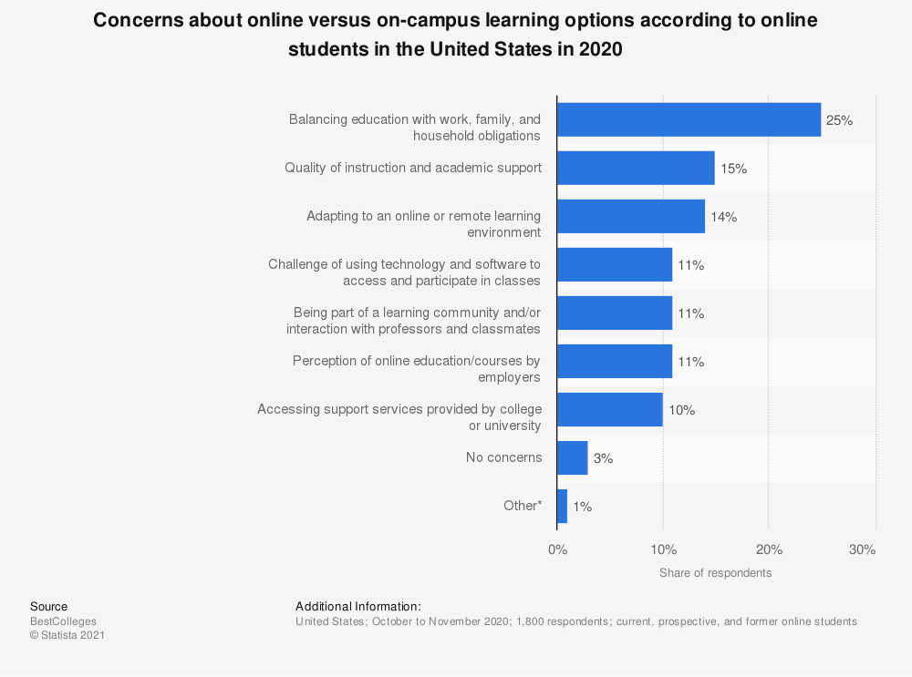 Statistic: Concerns about online versus on-campus learning options according to online students in the United States as of November 2017 | Statista
