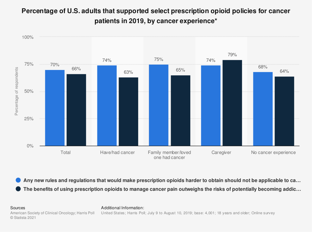 Statistic: Percentage of U.S. adults that supported select prescription opioid policies for cancer patients in 2018, by cancer experience*  | Statista