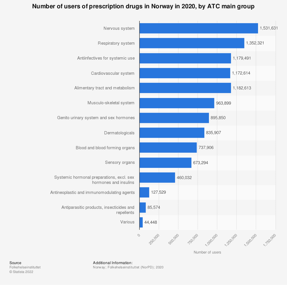 Statistic: Number of users of prescription drugs in Norway in 2020, by ATC main group    Statista