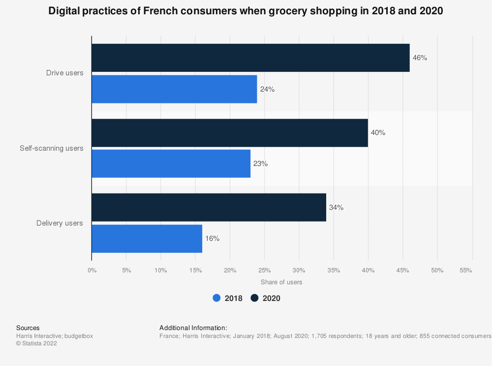 Statistic: Digital practices of French consumers when grocery shopping in 2018 | Statista