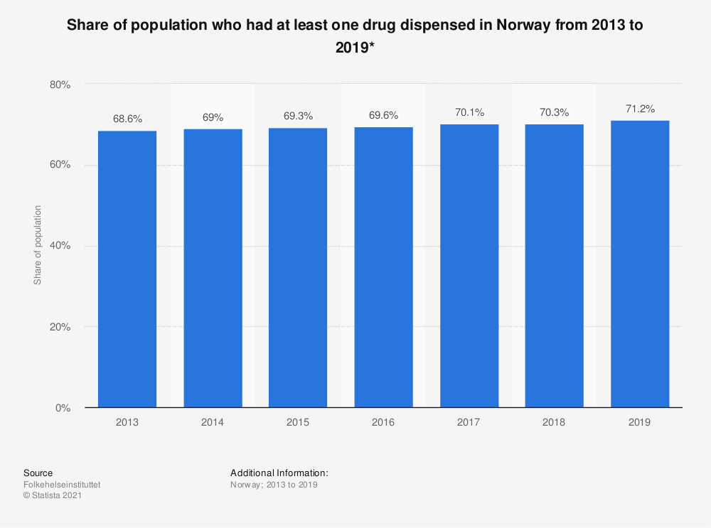 Statistic: Share of population who had at least one drug dispensed in Norway from 2013 to 2019* | Statista