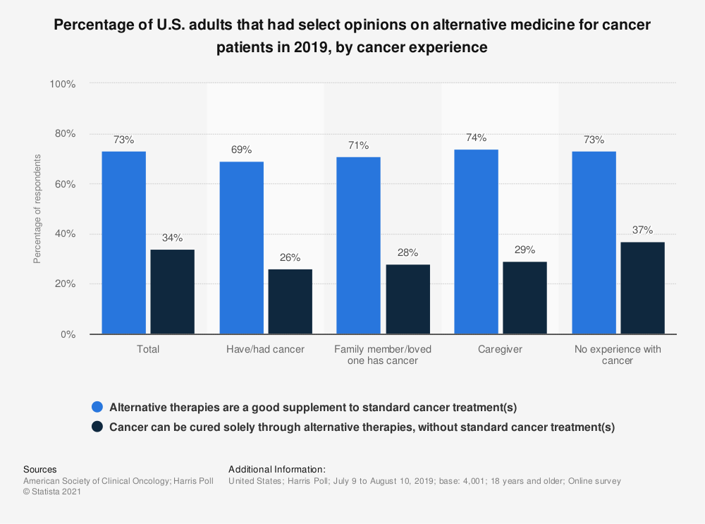 Statistic: Percentage of U.S. adults that had select opinions on alternative medicine for cancer patients in 2018, by cancer experience | Statista