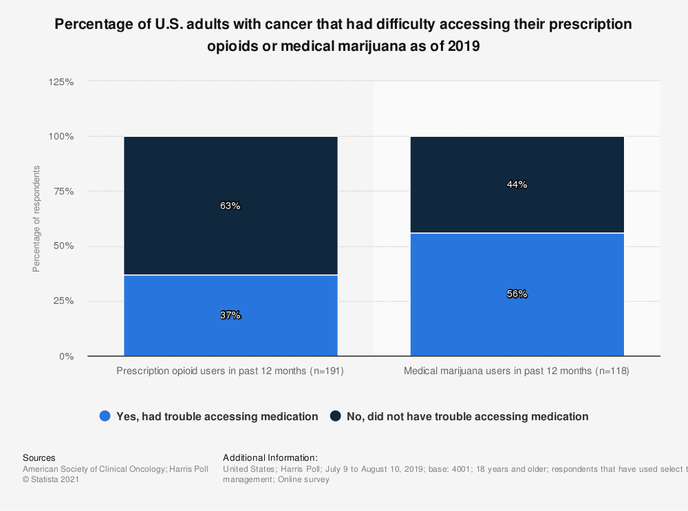 Statistic: Percentage of U.S. adults with cancer that had difficulty accessing their prescription opioids or medical marijuana as of 2019 | Statista