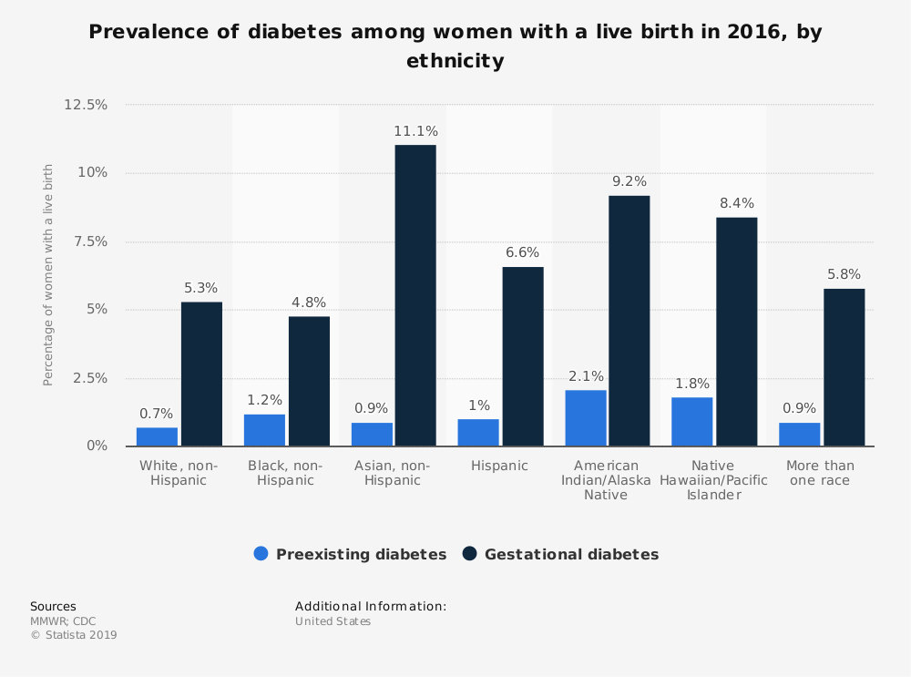 Statistic: Prevalence of diabetes among women with a live birth in 2016, by ethnicity  | Statista