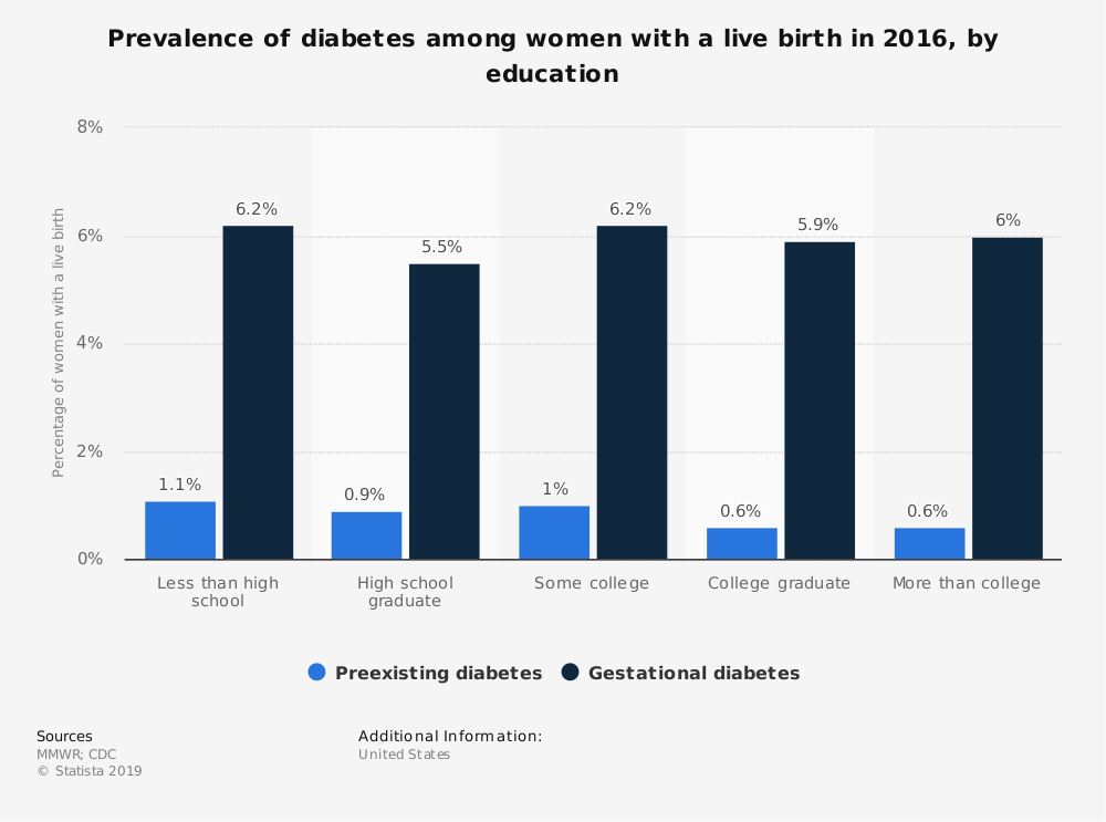 Statistic: Prevalence of diabetes among women with a live birth in 2016, by education | Statista