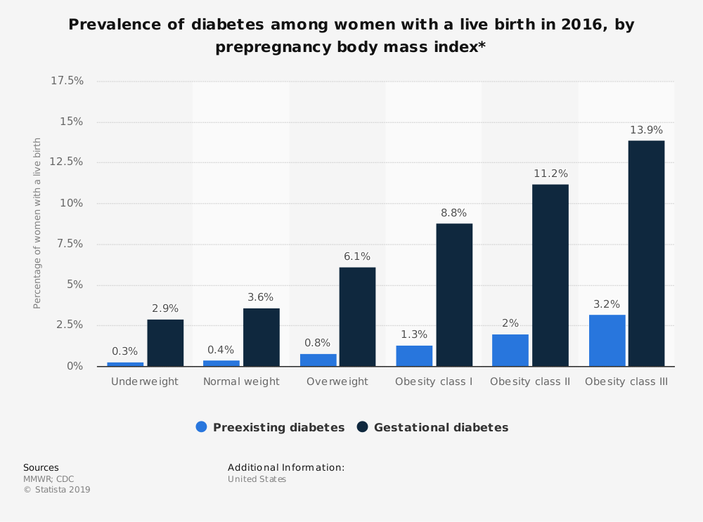Statistic: Prevalence of diabetes among women with a live birth in 2016, by prepregnancy body mass index* | Statista