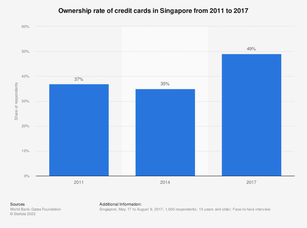 Statistic: Ownership rate of credit cards in Singapore from 2011 to 2017 | Statista