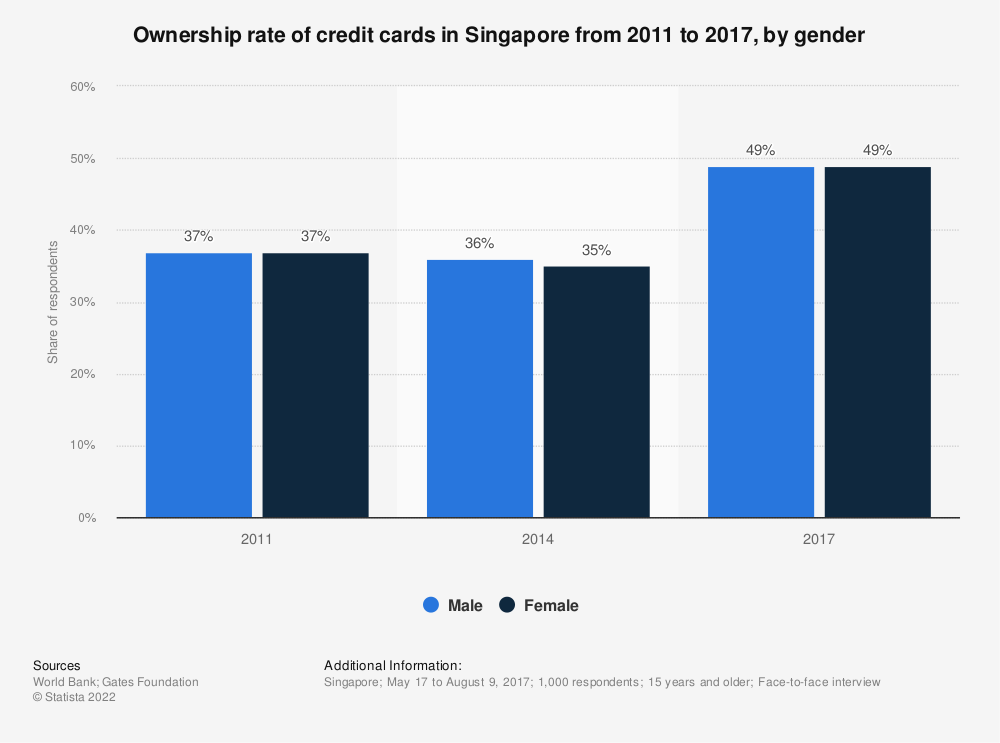 Statistic: Ownership rate of credit cards in Singapore from 2011 to 2017, by gender | Statista
