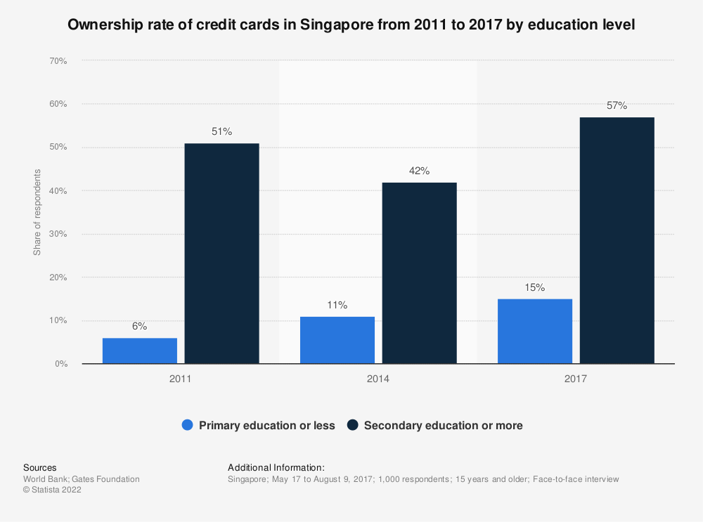 Statistic: Ownership rate of credit cards in Singapore from 2011 to 2017 by education level  | Statista
