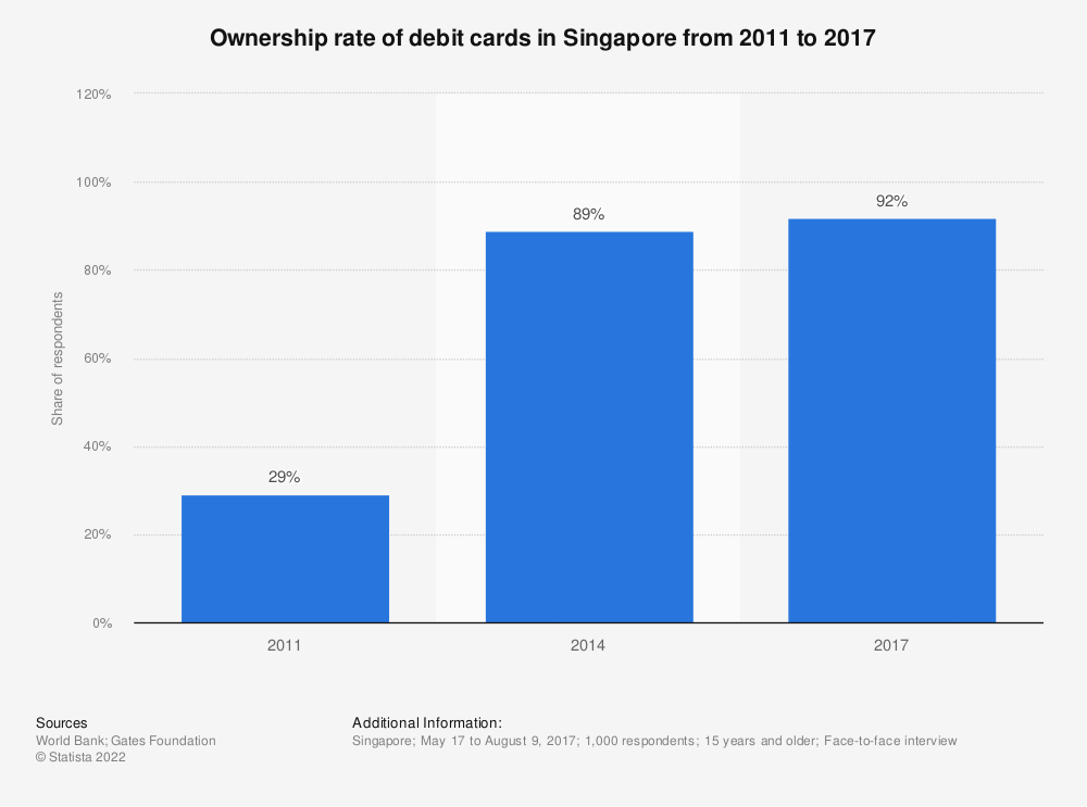 Statistic: Ownership rate of debit cards in Singapore from 2011 to 2017 | Statista