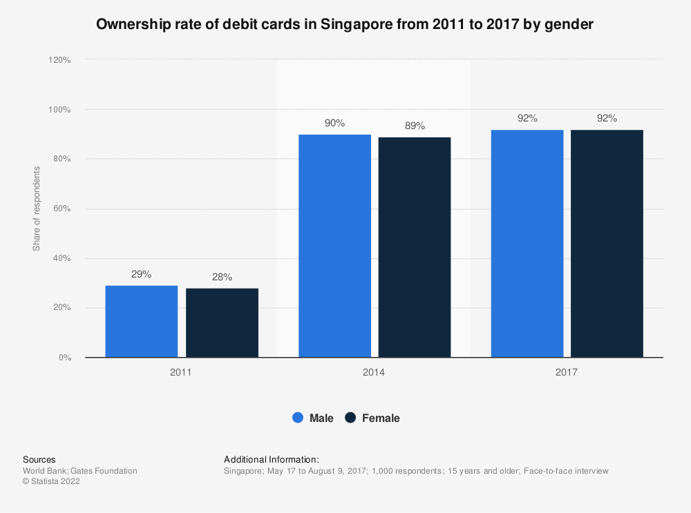 Statistic: Ownership rate of debit cards in Singapore from 2011 to 2017 by gender | Statista