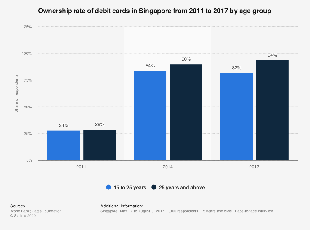 Statistic: Ownership rate of debit cards in Singapore from 2011 to 2017 by age group   Statista