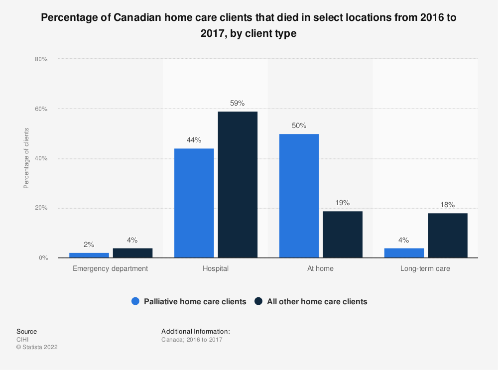 Statistic: Percentage of Canadian home care clients that died in select locations from 2016 to 2017, by client type | Statista