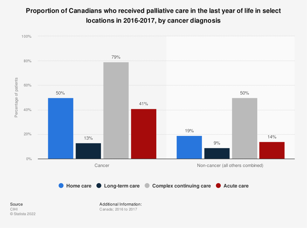 Statistic: Proportion of Canadians who received palliative care in the last year of life in select locations in 2016-2017, by cancer diagnosis | Statista