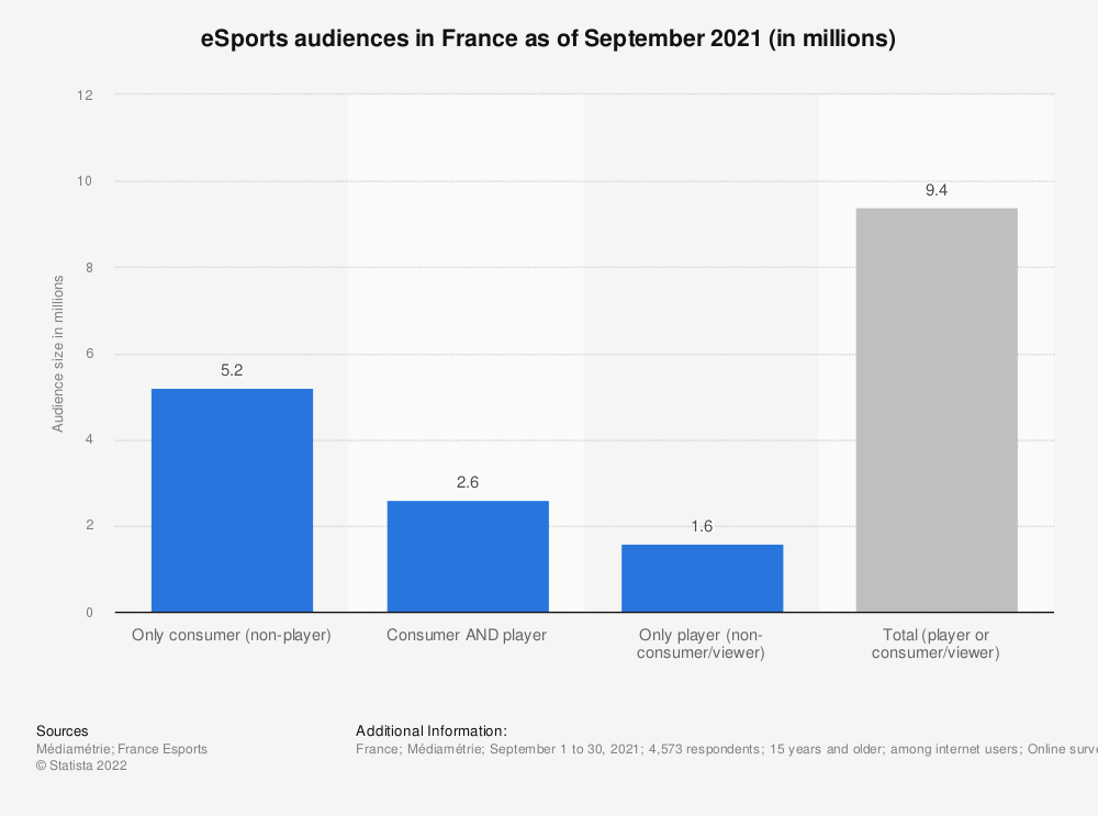Statistic: Age distribution of eSports consumers among French Internet users in 2018 | Statista