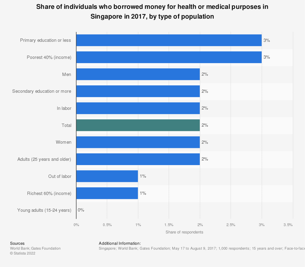 Statistic: Share of individuals who borrowed money for health or medical purposes in Singapore in 2017, by type of population | Statista