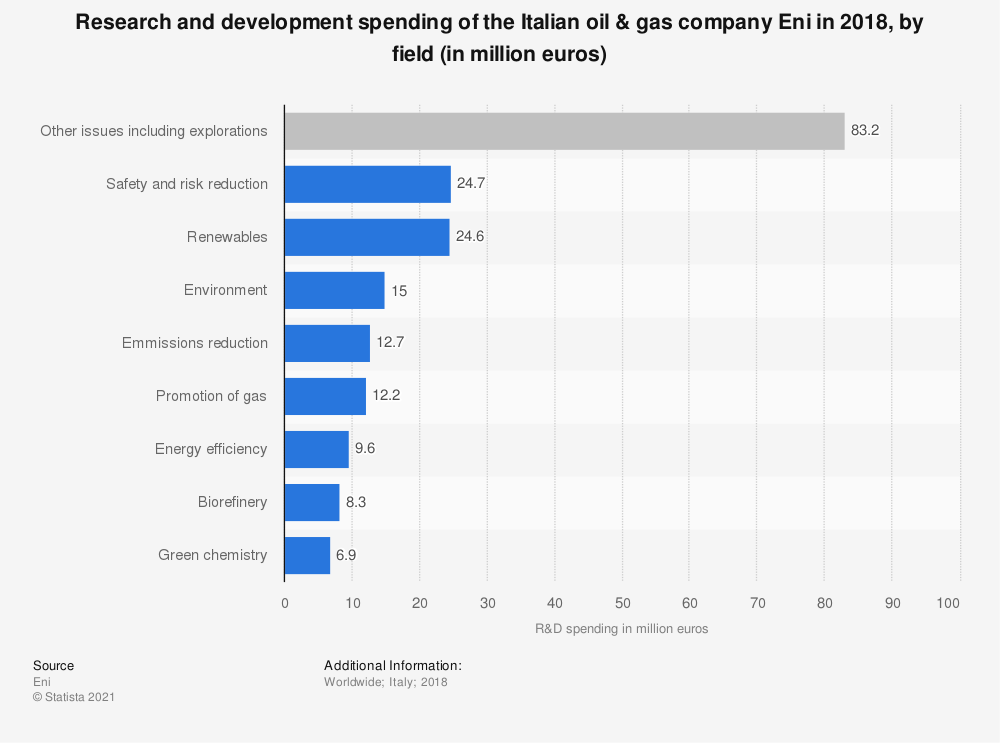 Statistic: Research and development spending of the Italian oil & gas company Eni in 2018, by field (in million euros) | Statista
