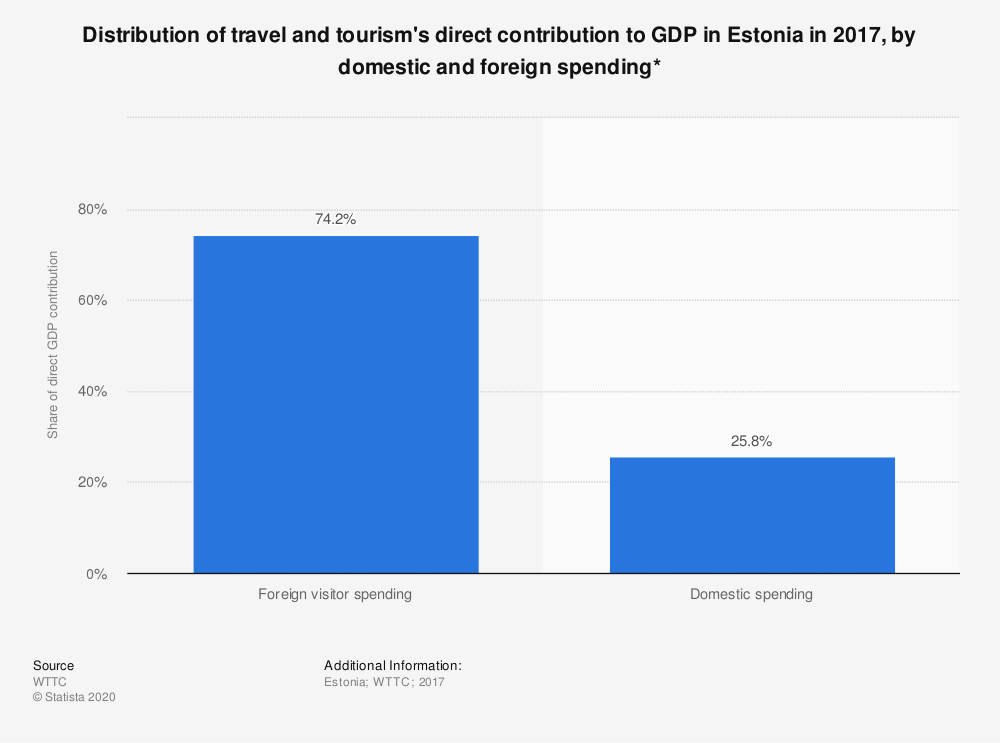 Statistic: Distribution of travel and tourism's direct contribution to GDP in Estonia in 2017, by domestic and foreign spending* | Statista