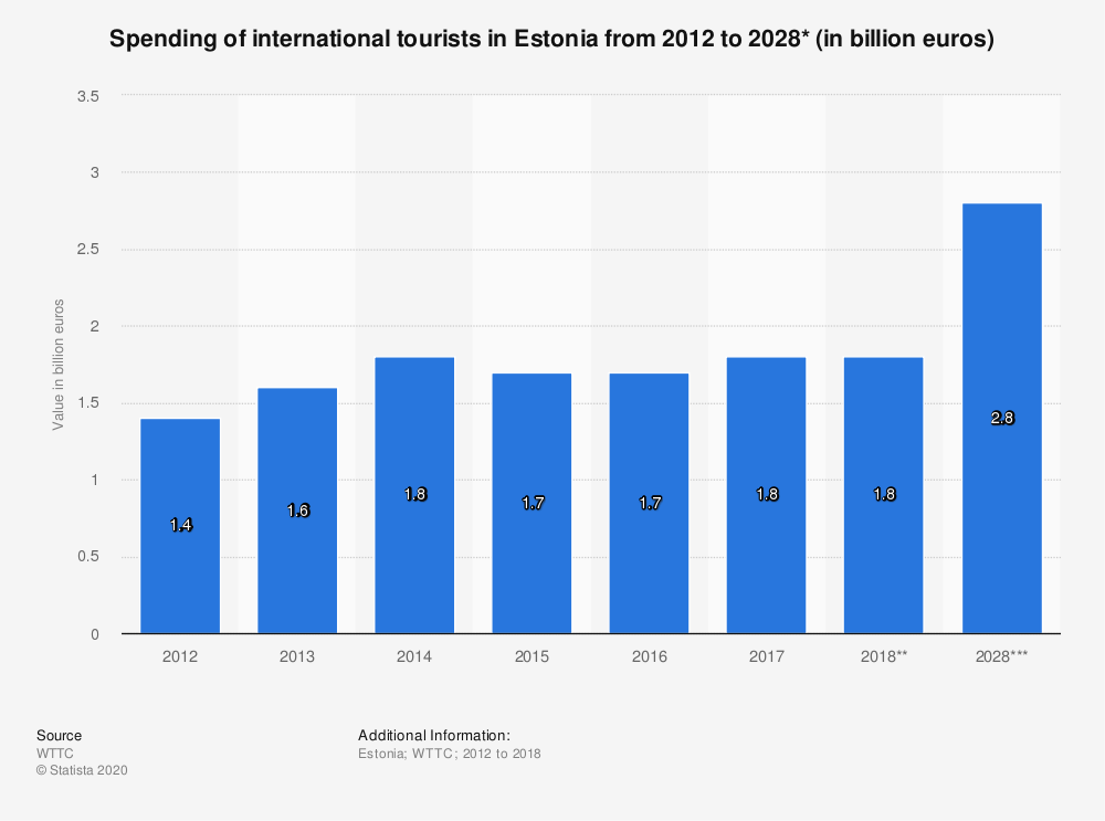 Statistic: Spending of international tourists in Estonia from 2012 to 2028* (in billion euros) | Statista